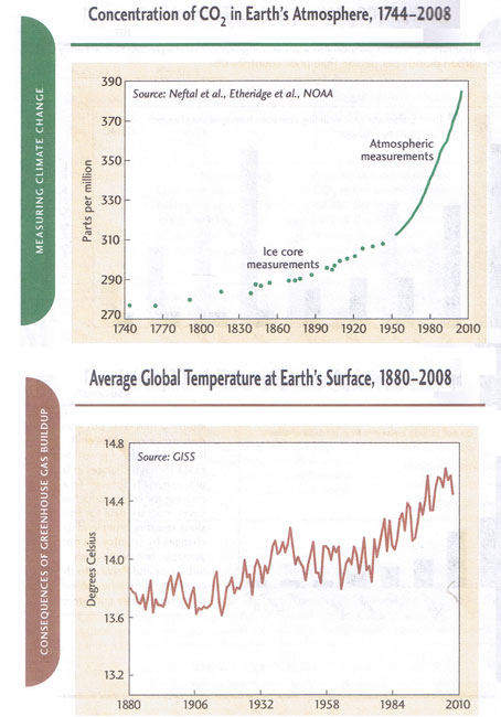 Carbon Dioxide concentration and surface temperature graphs
