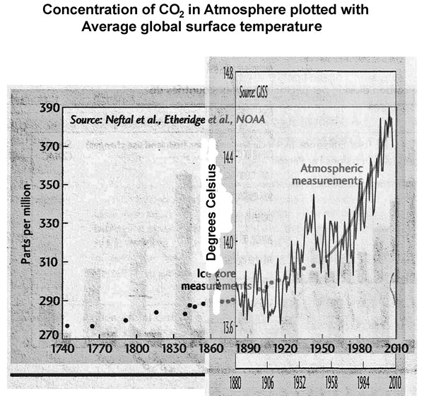 Combined Carbon Dioxide concentration and surface temperature graphs